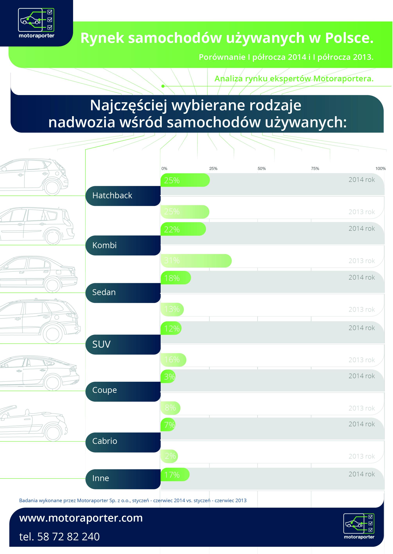 Motoraporter Infografika